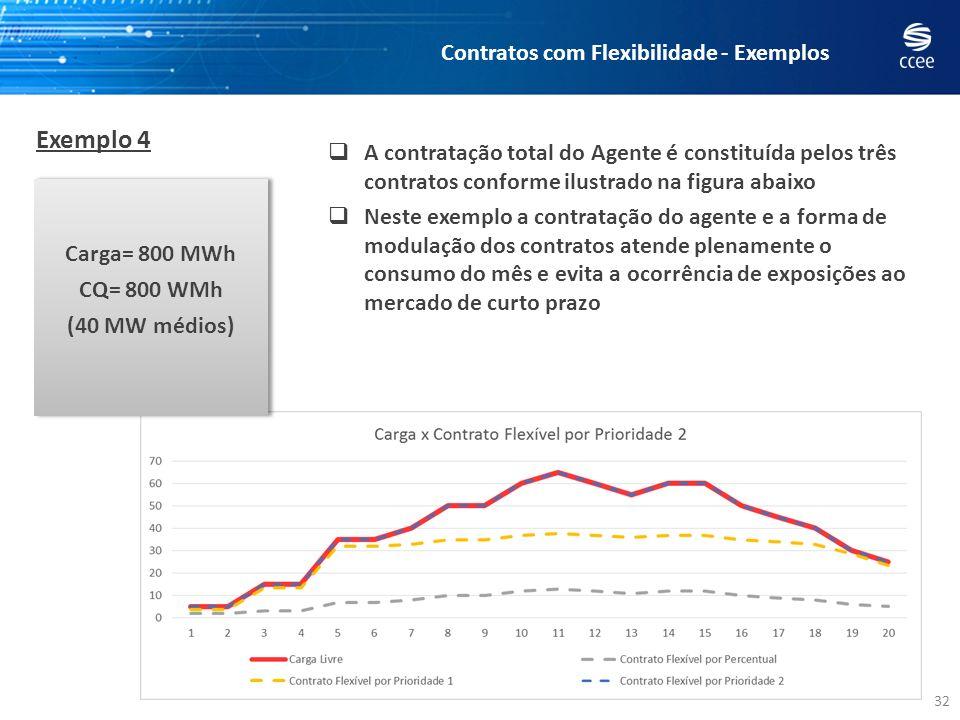 32 Exemplo 4 Contratos com Flexibilidade - Exemplos A contratação total do Agente é constituída pelos três contratos conforme ilustrado na figura abai