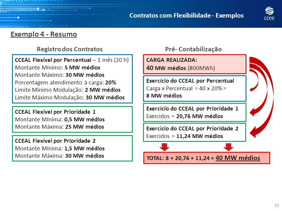 CCEAL Flexível por Percentual – 1 mês (20 h) Montante Mínimo: 5 MW médios Montante Máximo: 30 MW médios Porcentagem atendimento à carga: 20% Limite Mí