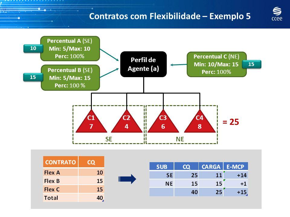 Contratos com Flexibilidade – Exemplo 5 Perfil de Agente (a) C2 4 C1 7 C3 6 C4 8 Percentual C (NE) Min: 10/Max: 15 Perc: 100% Percentual A (SE) Min: 5