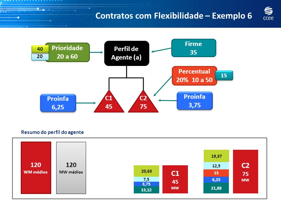 Percentual 20% 10 a 50 Contratos com Flexibilidade – Exemplo 6 Perfil de Agente (a) C2 75 C1 45 Firme 35 Prioridade 20 a 60 20 15 Proinfa 6,25 Proinfa