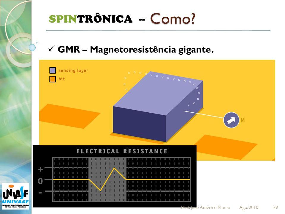 29 SPINTRÔNICA -- Como? GMR – Magnetoresistência gigante. Prof. José Américo Moura Ago/2010