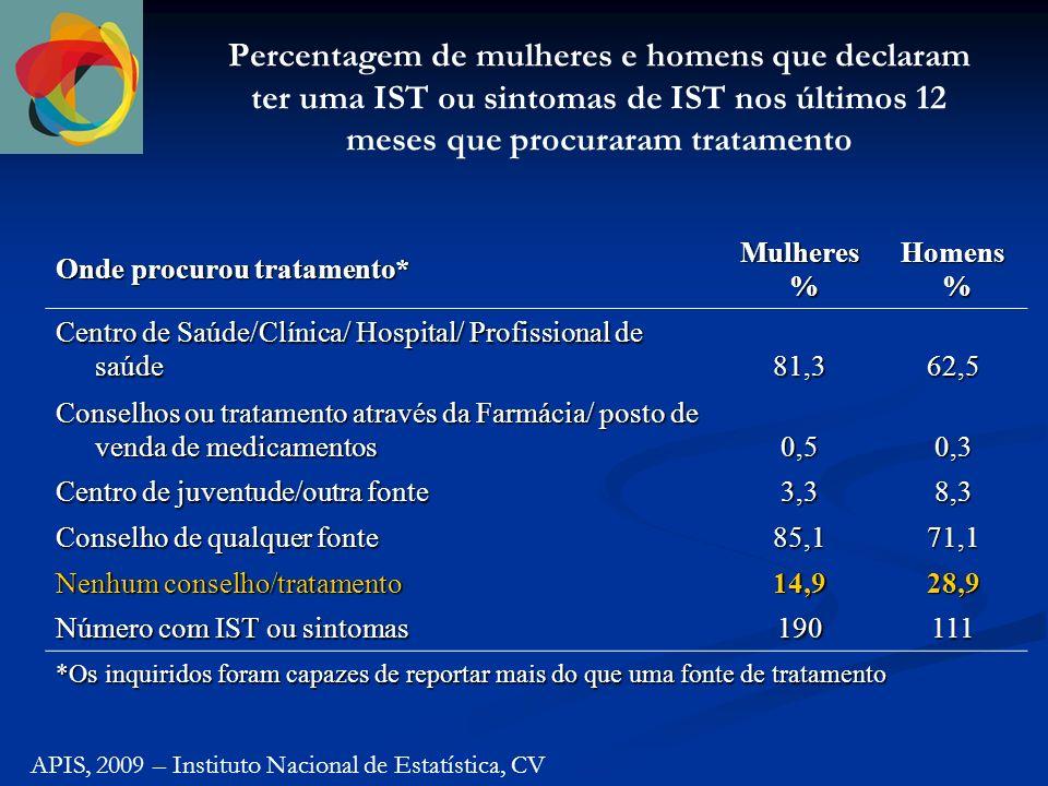Percentagem de mulheres e homens que declaram ter uma IST ou sintomas de IST nos últimos 12 meses que procuraram tratamento APIS, 2009 – Instituto Nacional de Estatística, CV Onde procurou tratamento* Mulheres %Homens % Centro de Saúde/Clínica/ Hospital/ Profissional de saúde 81,362,5 Conselhos ou tratamento através da Farmácia/ posto de venda de medicamentos 0,50,3 Centro de juventude/outra fonte 3,38,3 Conselho de qualquer fonte 85,171,1 Nenhum conselho/tratamento 14,928,9 Número com IST ou sintomas 190111 *Os inquiridos foram capazes de reportar mais do que uma fonte de tratamento