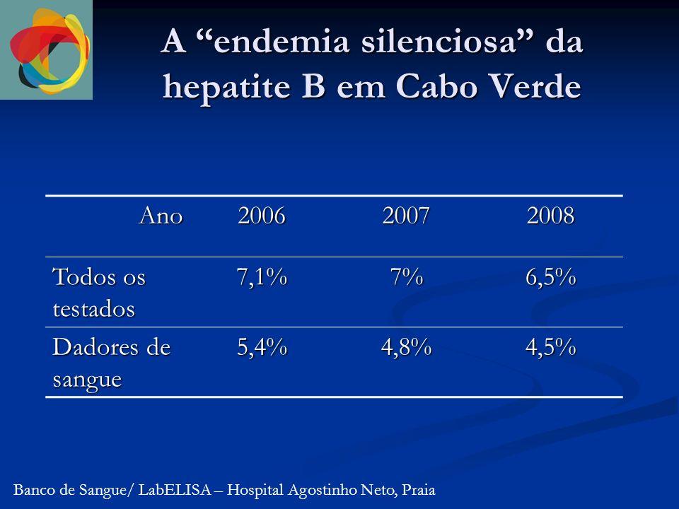 A endemia silenciosa da hepatite B em Cabo Verde Ano200620072008 Todos os testados 7,1%7%6,5% Dadores de sangue 5,4%4,8%4,5% Banco de Sangue/ LabELISA – Hospital Agostinho Neto, Praia