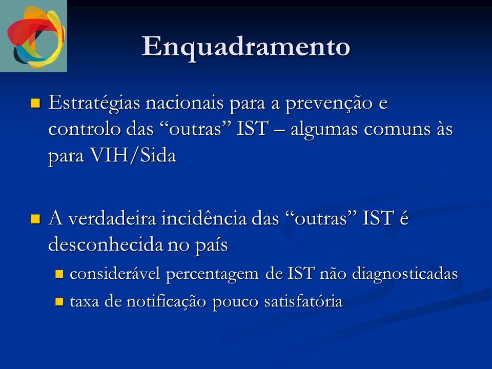 Enquadramento Estratégias nacionais para a prevenção e controlo das outras IST – algumas comuns às para VIH/Sida Estratégias nacionais para a prevenção e controlo das outras IST – algumas comuns às para VIH/Sida A verdadeira incidência das outras IST é desconhecida no país A verdadeira incidência das outras IST é desconhecida no país considerável percentagem de IST não diagnosticadas considerável percentagem de IST não diagnosticadas taxa de notificação pouco satisfatória taxa de notificação pouco satisfatória