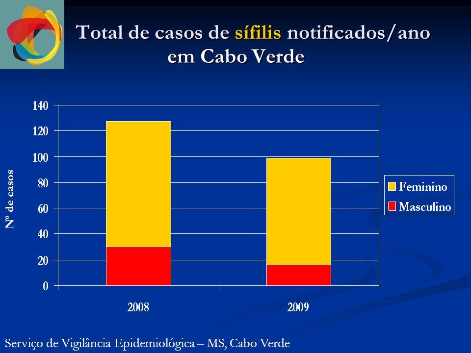 Total de casos de sífilis notificados/ano em Cabo Verde Serviço de Vigilância Epidemiológica – MS, Cabo Verde Nº de casos