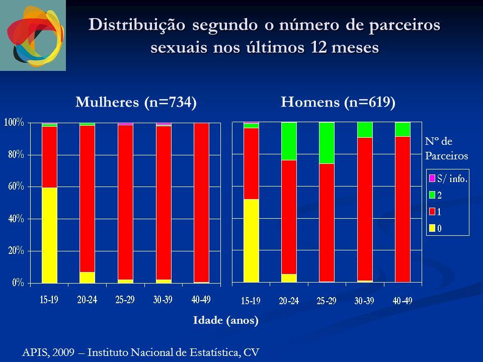 Distribuição segundo o número de parceiros sexuais nos últimos 12 meses APIS, 2009 – Instituto Nacional de Estatística, CV Mulheres (n=734)Homens (n=619) Idade (anos) Nº de Parceiros
