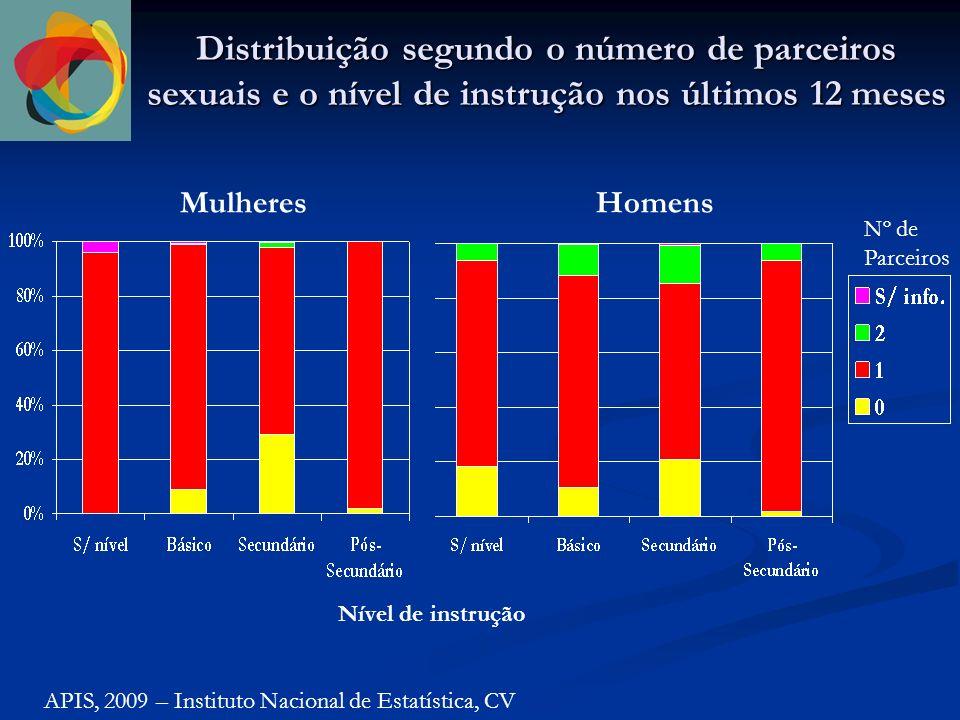 Distribuição segundo o número de parceiros sexuais e o estado civil nos últimos 12 meses APIS, 2009 – Instituto Nacional de Estatística, CV Mulheres (n=1482) Homens (n=1065) Estado Civil Nº de Parceiros