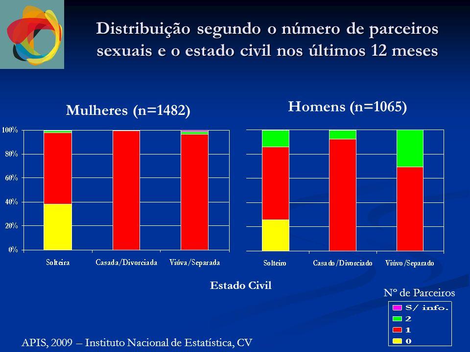 Distribuição segundo faixa etária e o conhecimento das IST APIS, 2009 – Instituto Nacional de Estatística, CV Mulheres (n=1754)Homens (n=1420) Idade (anos)