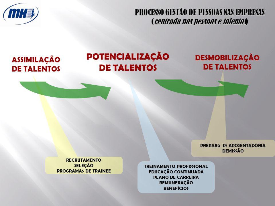 PREPAR0 P/ APOSENTADORIA DEMISSÃO RECRUTAMENTO SELEÇÃO PROGRAMAS DE TRAINEE ASSIMILAÇÃO DE TALENTOS POTENCIALIZAÇÃO DE TALENTOS DESMOBILIZAÇÃO DE TALE