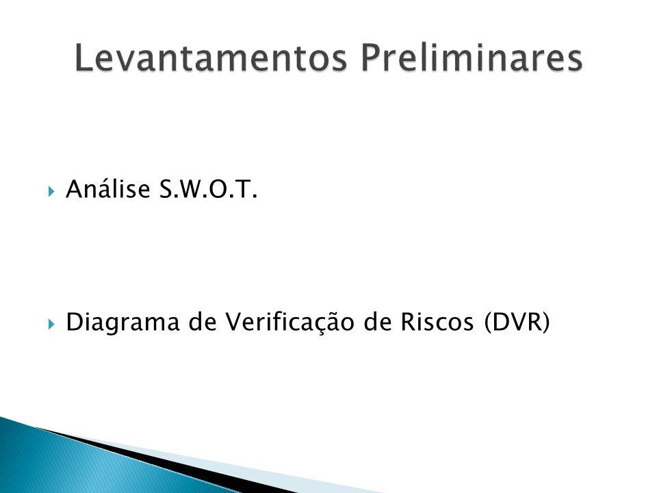 Análise S.W.O.T. Diagrama de Verificação de Riscos (DVR)