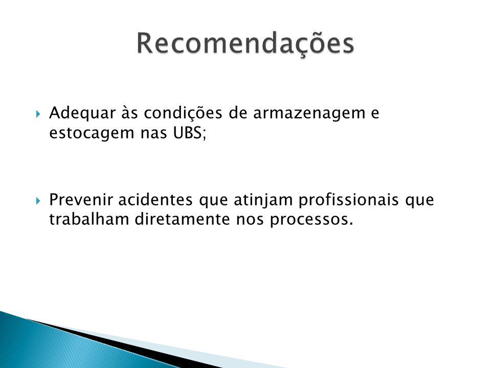 4. Perda de medicamentos por prazo de validade;