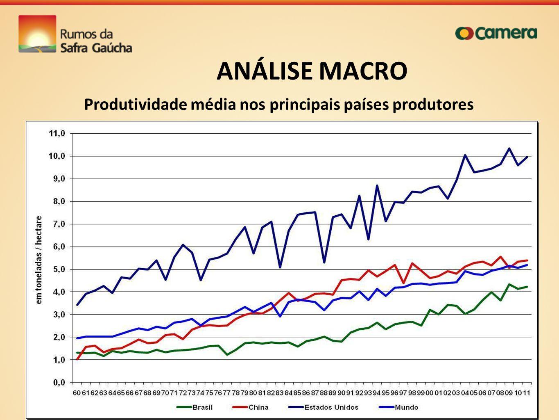 ANÁLISE MACRO Produtividade média nos principais países produtores