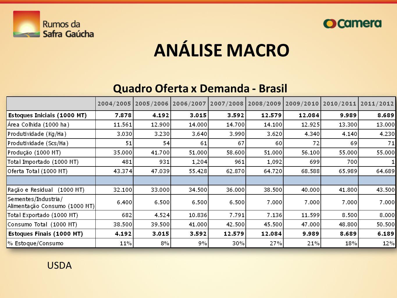 ANÁLISE MACRO Quadro Oferta x Demanda - Brasil USDA