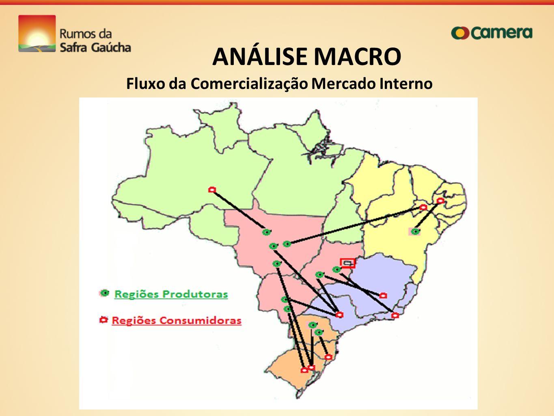 ANÁLISE MACRO Fluxo da Comercialização Mercado Interno