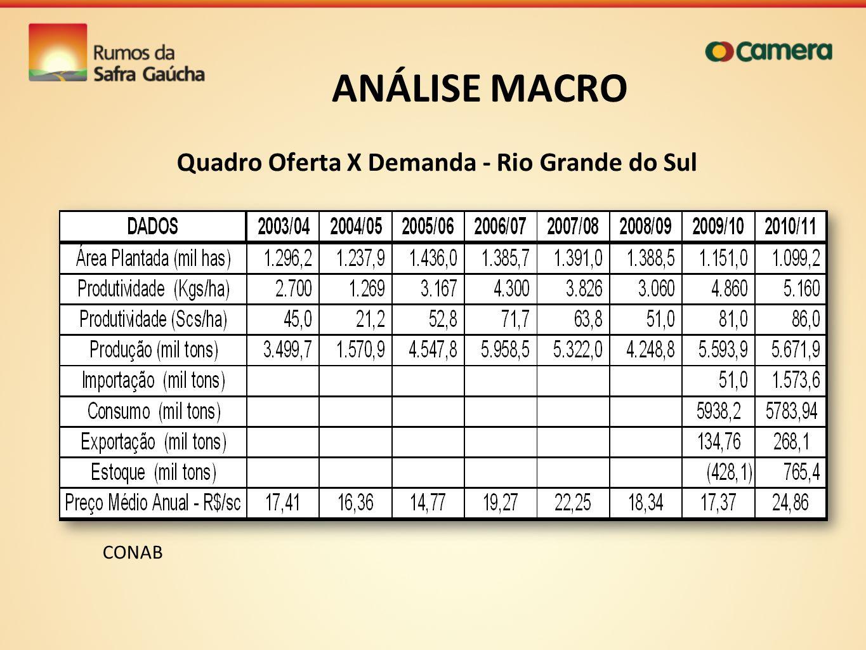 ANÁLISE MACRO Quadro Oferta X Demanda - Rio Grande do Sul CONAB