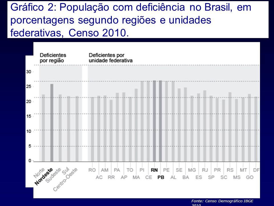 Gráfico 2: População com deficiência no Brasil, em porcentagens segundo regiões e unidades federativas, Censo 2010. Fonte: Censo Demográfico IBGE 2010