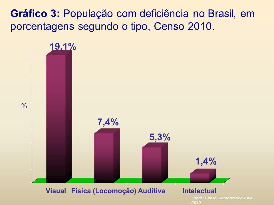 Gráfico 3: População com deficiência no Brasil, em porcentagens segundo o tipo, Censo 2010. % Fonte: Censo Demográfico IBGE 2010