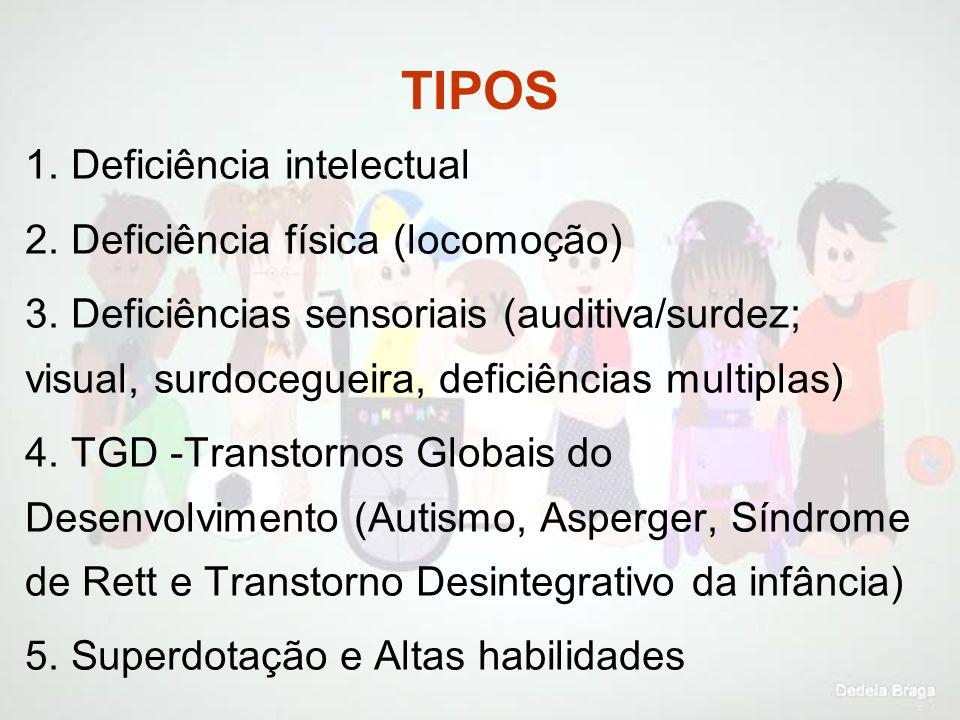 TIPOS 1. Deficiência intelectual 2. Deficiência física (locomoção) 3. Deficiências sensoriais (auditiva/surdez; visual, surdocegueira, deficiências mu