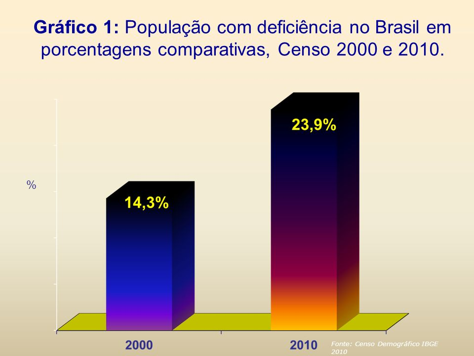 Gráfico 1: População com deficiência no Brasil em porcentagens comparativas, Censo 2000 e 2010. % Fonte: Censo Demográfico IBGE 2010