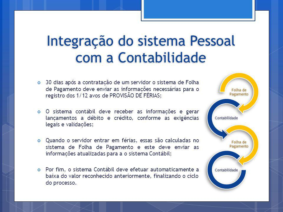 Integração do sistema Pessoal com a Contabilidade Folha de Pagamento Contabilidade Folha de Pagamento Contabilidade 30 dias após a contratação de um s