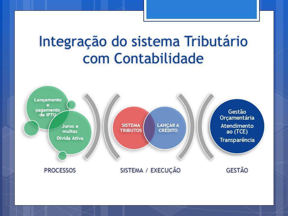 Integração do sistema Tributário com Contabilidade SISTEMA / EXECUÇÃOGESTÃO SISTEMA TRIBUTOS LANÇAR A CRÉDITO Lançamento e pagamento de IPTU Juros e m