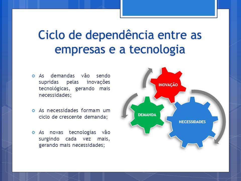 Ciclo de dependência entre as empresas e a tecnologia As demandas vão sendo supridas pelas inovações tecnológicas, gerando mais necessidades; As neces