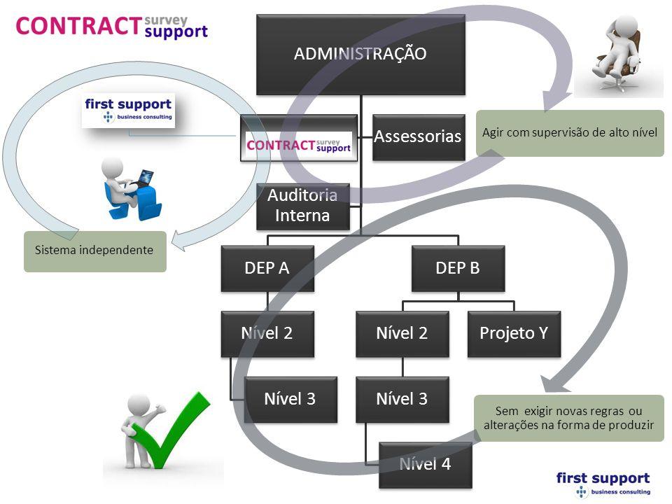 ADMINISTRAÇÃO DEP A Nível 2 Nível 3 DEP B Nível 2 Nível 3 Nível 4 Projeto Y Assessorias Auditoria Interna Sistema independente Sem exigir novas regras ou alterações na forma de produzir Agir com supervisão de alto nível