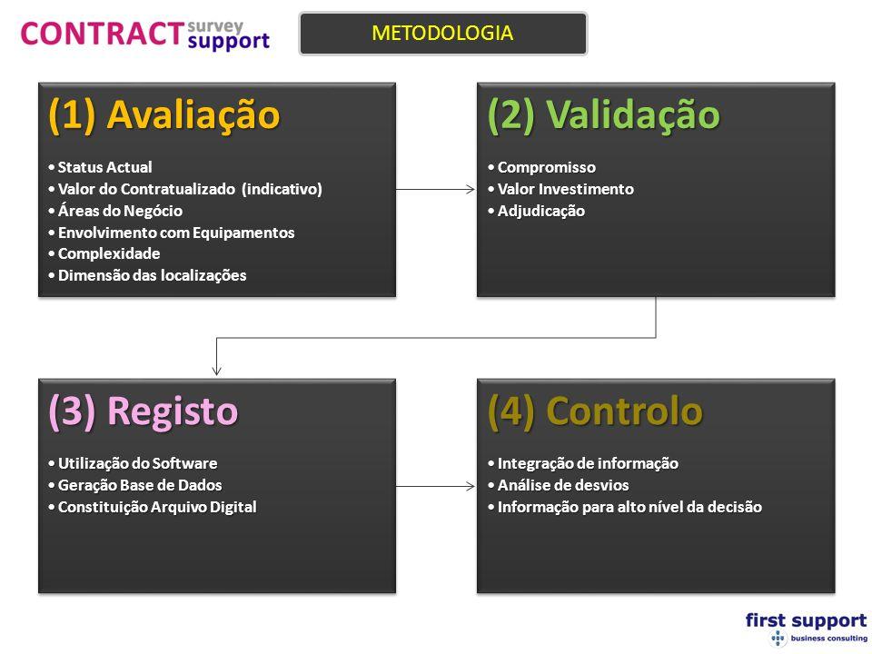 (1) Avaliação Status Actual Valor do Contratualizado (indicativo) Áreas do Negócio Envolvimento com Equipamentos Complexidade Dimensão das localizações (2) Validação CompromissoCompromisso Valor InvestimentoValor Investimento AdjudicaçãoAdjudicação (3) Registo Utilização do SoftwareUtilização do Software Geração Base de DadosGeração Base de Dados Constituição Arquivo DigitalConstituição Arquivo Digital (4) Controlo Integração de informaçãoIntegração de informação Análise de desviosAnálise de desvios Informação para alto nível da decisãoInformação para alto nível da decisão METODOLOGIA