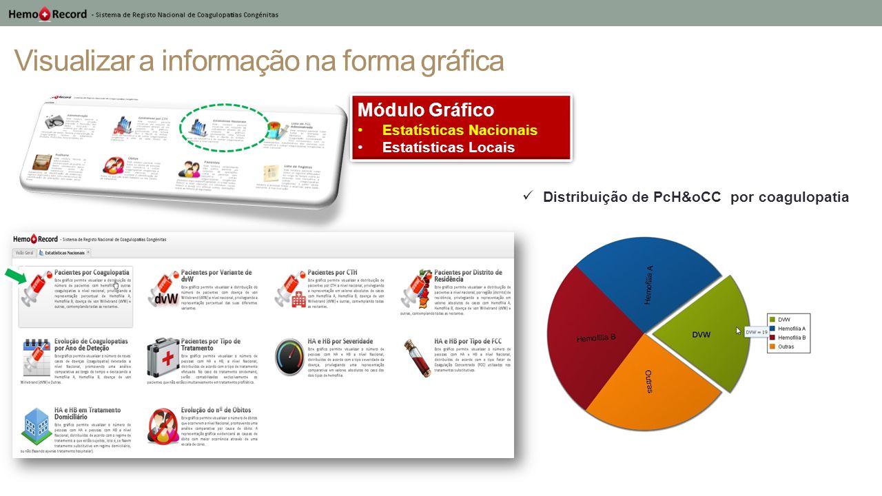Visualizar a informação na forma gráfica Módulo Gráfico Estatísticas Nacionais Estatísticas Locais Módulo Gráfico Estatísticas Nacionais Estatísticas Locais Distribuição de PcH&oCC por distrito de residência