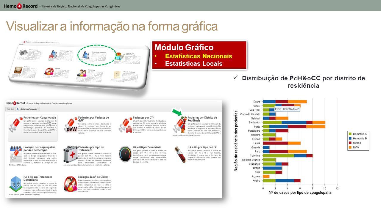 Visualizar a informação na forma gráfica Módulo Gráfico Estatísticas Nacionais Estatísticas Locais Módulo Gráfico Estatísticas Nacionais Estatísticas Locais Evolução do número coagulopatias por ano de deteção