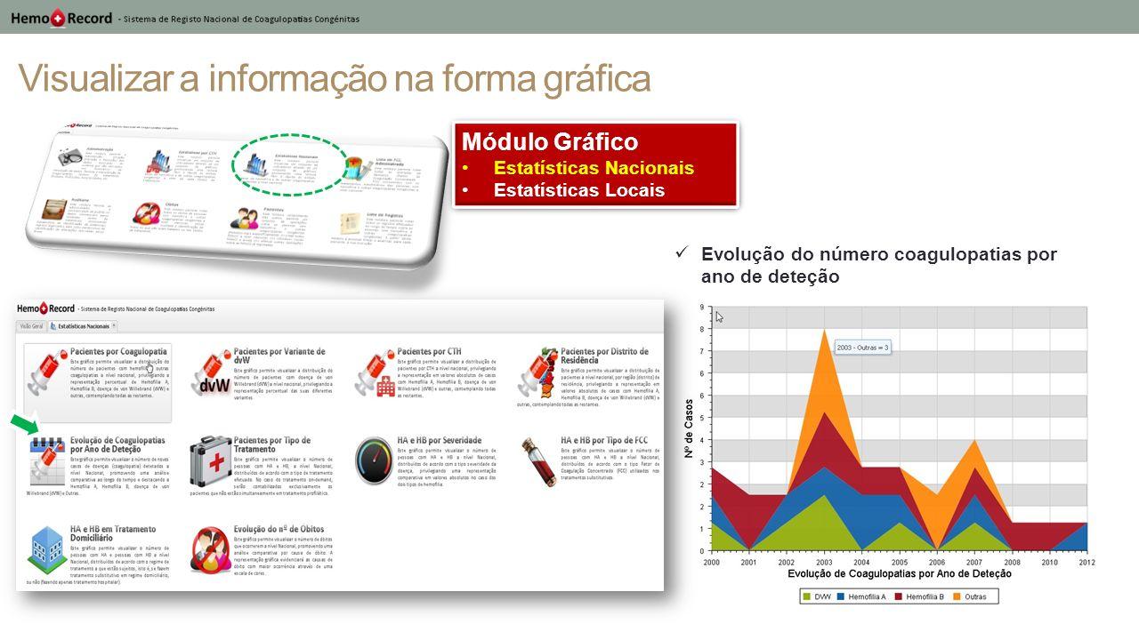 Visualizar a informação na forma gráfica (resumo) Possibilita a visualização de determinados indicadores permitindo a leitura do estado atual da hemofilia em Portugal.