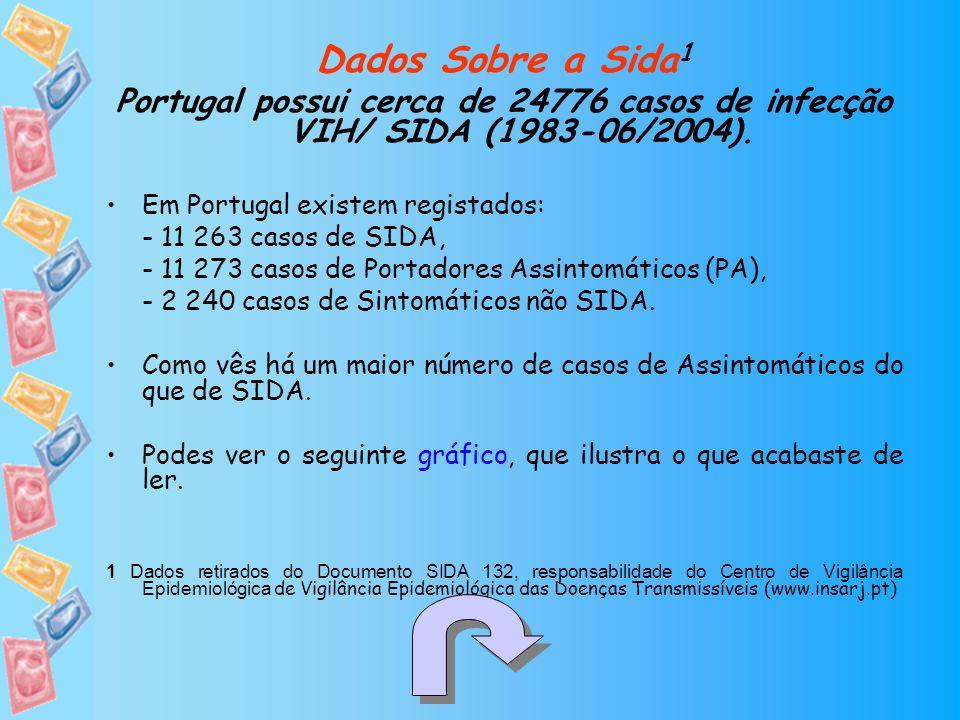 Dados Sobre a Sida 1 Portugal possui cerca de 24776 casos de infecção VIH/ SIDA (1983-06/2004). Em Portugal existem registados: - 11 263 casos de SIDA