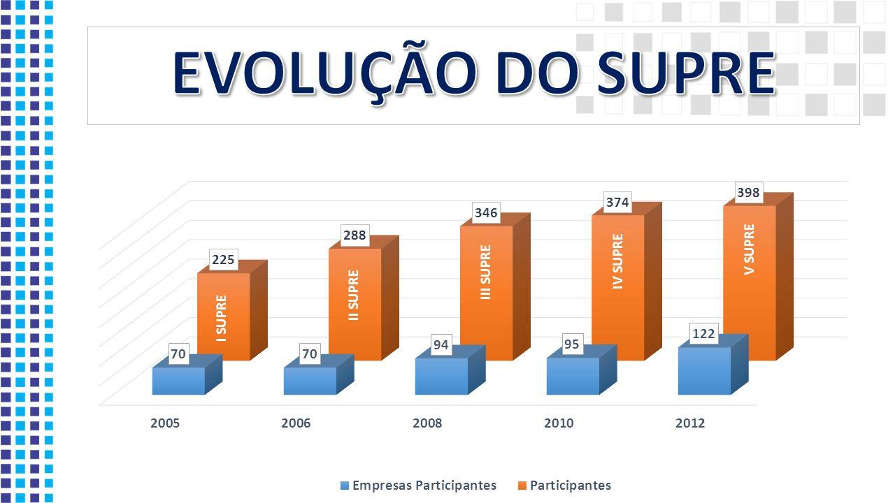 I SUPRE (2005) - Rio de Janeiro PLANEJAMENTO E ATENDIMENTO DA DEMANDA DE EQUIPAMENTOS E MATERIAIS (FORECASTING) TERCEIRIZAÇÃO DE SERVIÇOS COMPRAS ELETRÔNICAS QUALIDADE DE MATERIAIS II SUPRE (2006) - São Paulo CENÁRIOS TENDÊNCIAS NA GESTÃO DE SUPRIMENTO E LOGÍSTICA DESAFIO CONSTANTE DA EFICIÊNCIA E REDUÇÃO DE CUSTOS CADEIA LOGÍSTICA DE SUPRIMENTOS E RESPONSABILIDADE SOCIAL PRESTADORES DE SERVIÇOS - SUSTENTABILIDADE E QUALIDADE MEDIÇÃO E RECUPERAÇÃO DE ENERGIA - PRÁTICAS E TENDÊNCIAS III SUPRE (2008) - Campinas COMPRAS E CONTRATAÇÕES CADASTRO, ADMINISTRAÇÃO DE CONTRATOS E QUALIDADE GESTÃO DA DEMANDA E LOGÍSTICA IV SUPRE (2010) - Rio de Janeiro NOVAS PRÁTICAS E SEUS IMPACTOS NO SCM POSICIONAMENTO ESTRATÉGICO DE SUPRIMENTOS PROCESSOS SUPPLY V SUPRE (2012) - Belo Horizonte PREPARAÇÃO DO NOVO PROFISSIONAL DE SUPPLY CHAIN GLOBALIZAÇÃO E SEUS IMPACTOS NA SUPPLY CHAIN DO SETOR ELÉTRICO BRASILEIRO.