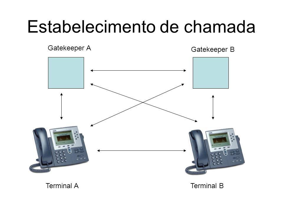 Estabelecimento de chamada Gatekeeper A Gatekeeper B Terminal ATerminal B