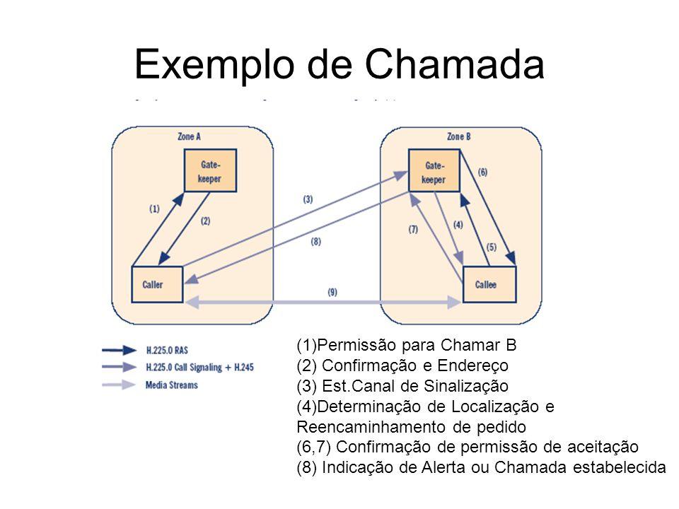 Exemplo de Chamada (1)Permissão para Chamar B (2) Confirmação e Endereço (3) Est.Canal de Sinalização (4)Determinação de Localização e Reencaminhament