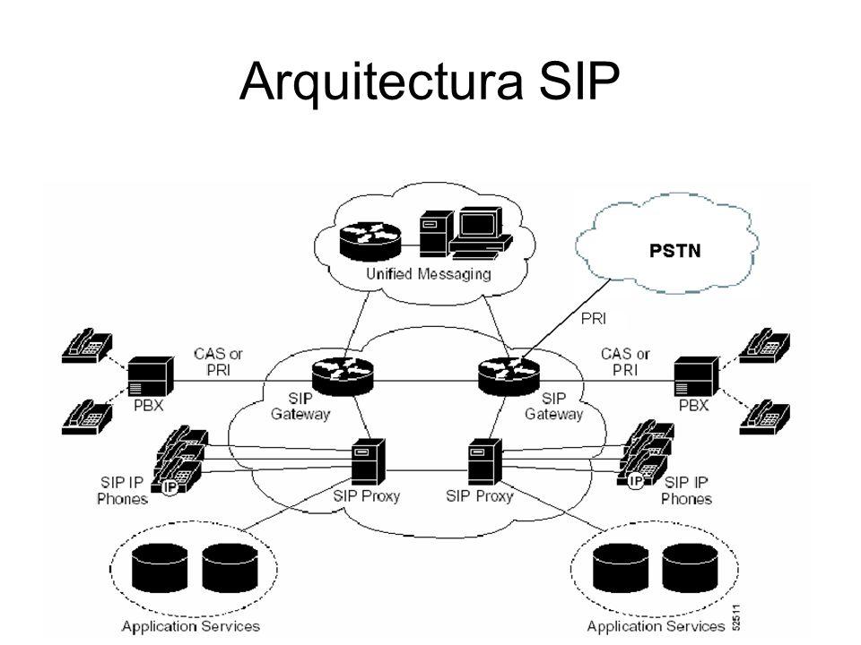 Arquitectura SIP