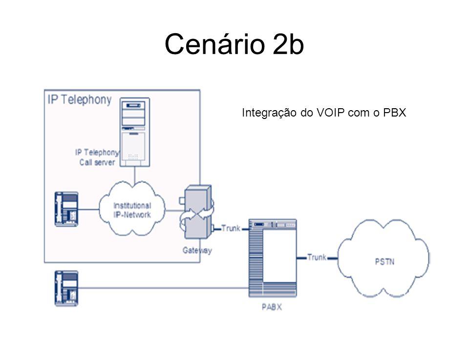 Cenário 2b Integração do VOIP com o PBX