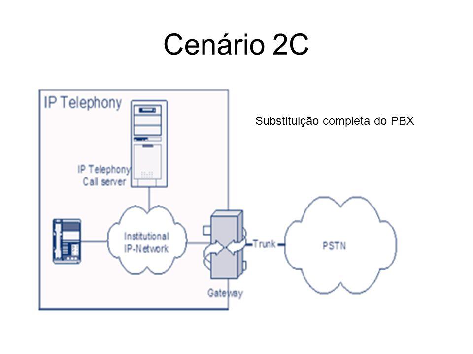 Cenário 2C Substituição completa do PBX