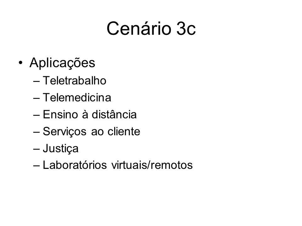 Cenário 3c Aplicações –Teletrabalho –Telemedicina –Ensino à distância –Serviços ao cliente –Justiça –Laboratórios virtuais/remotos