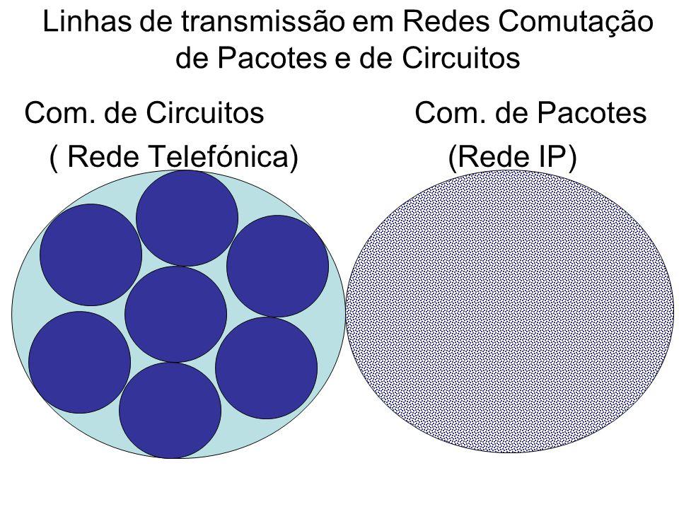 Linhas de transmissão em Redes Comutação de Pacotes e de Circuitos Com. de Circuitos Com. de Pacotes ( Rede Telefónica) (Rede IP)