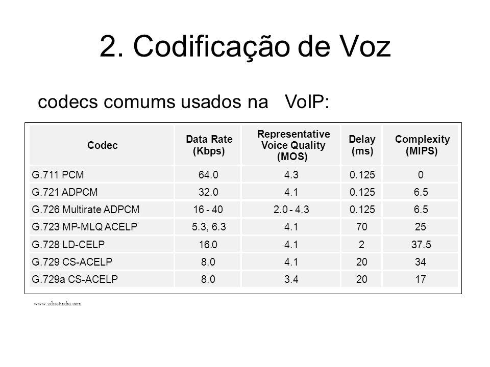 G.728 LD-CELP 16.0 4.1 2 37.5 G.729 CS-ACELP 8.0 4.1 20 34 G.729a CS-ACELP 8.0 3.4 20 17 2. Codificação de Voz www.zdnetindia.com codecs comums usados