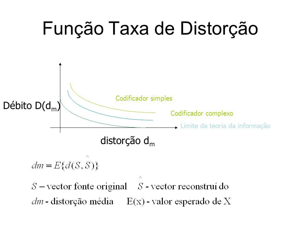 Função Taxa de Distorção distorção d m Débito D(d m ) Codificador simples Codificador complexo Limite da teoria da informação