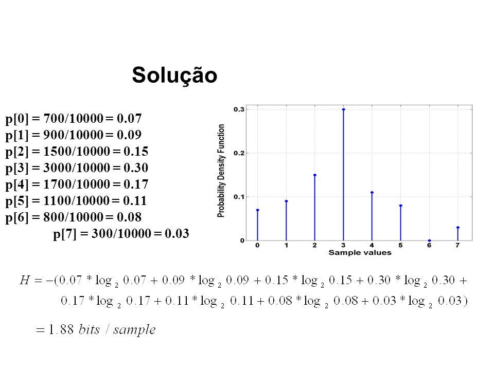 Solução p[0] = 700/10000 = 0.07 p[1] = 900/10000 = 0.09 p[2] = 1500/10000 = 0.15 p[3] = 3000/10000 = 0.30 p[4] = 1700/10000 = 0.17 p[5] = 1100/10000 =