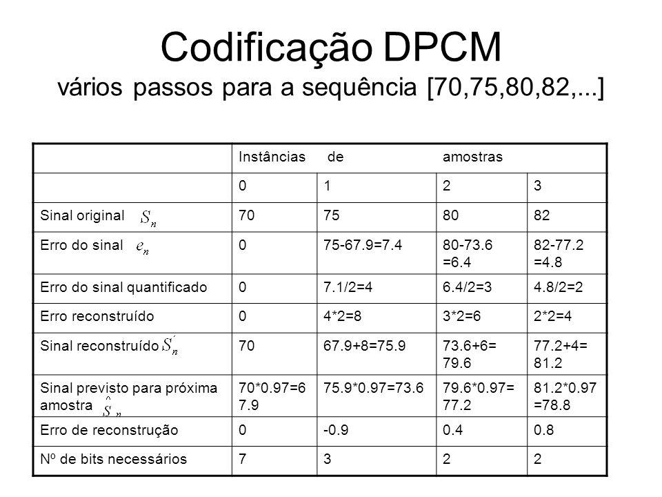 Codificação DPCM vários passos para a sequência [70,75,80,82,...] Instâncias deamostras 0123 Sinal original70758082 Erro do sinal075-67.9=7.480-73.6 =