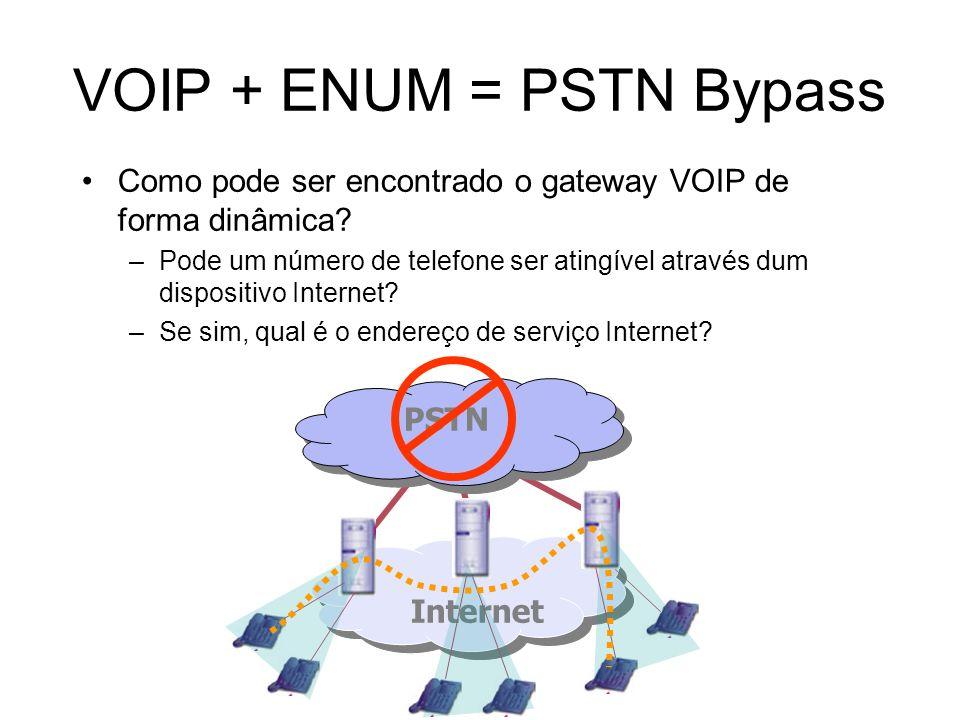 VOIP + ENUM = PSTN Bypass Como pode ser encontrado o gateway VOIP de forma dinâmica? –Pode um número de telefone ser atingível através dum dispositivo