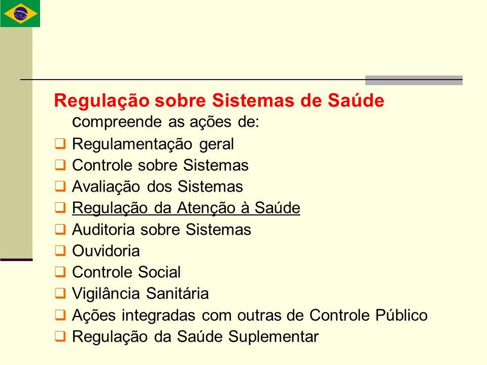 Regulação sobre Sistemas de Saúde c ompreende as ações de: Regulamentação geral Controle sobre Sistemas Avaliação dos Sistemas Regulação da Atenção à