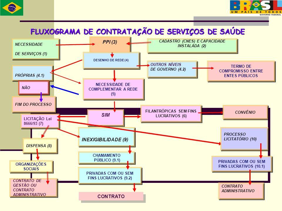 CADASTRO (CNES) E CAPACIDADE INSTALADA (2) NECESSIDADE DE COMPLEMENTAR A REDE (5) TERMO DE COMPROMISSO ENTRE ENTES PÚBLICOS TERMO DE COMPROMISSO ENTRE