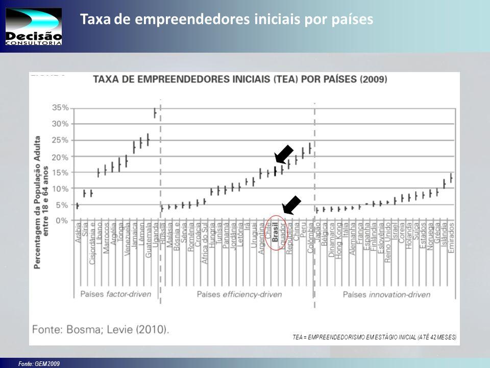 13 SEBRAE Serviço de Apoio às Micro e Pequenas Empresas do Estado de São Paulo Julio Alberto Glaser Monteiro Taxa de empreendedores iniciais por países Fonte: GEM 2009 TEA = EMPREENDEDORISMO EM ESTÁGIO INICIAL (ATÉ 42 MESES)