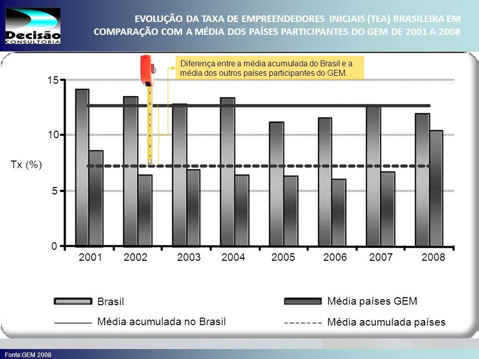 14 SEBRAE Serviço de Apoio às Micro e Pequenas Empresas do Estado de São Paulo Julio Alberto Glaser Monteiro Brasil Média acumulada no Brasil Média países GEM Média acumulada países 2001 2002200320042005200620072008 0 5 10 15 Tx (%) EVOLUÇÃO DA TAXA DE EMPREENDEDORES INICIAIS (TEA) BRASILEIRA EM COMPARAÇÃO COM A MÉDIA DOS PAÍSES PARTICIPANTES DO GEM DE 2001 A 2008 Fonte:GEM 2008 Diferença entre a média acumulada do Brasil e a média dos outros países participantes do GEM.