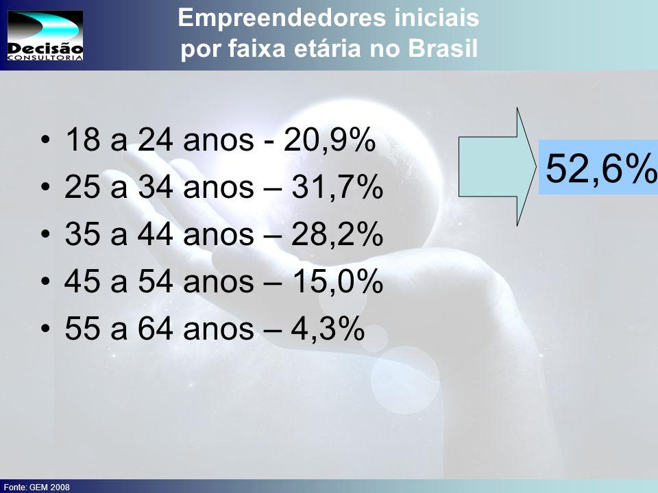 16 SEBRAE Serviço de Apoio às Micro e Pequenas Empresas do Estado de São Paulo Julio Alberto Glaser Monteiro Empreendedores iniciais por faixa etária no Brasil 18 a 24 anos - 20,9% 25 a 34 anos – 31,7% 35 a 44 anos – 28,2% 45 a 54 anos – 15,0% 55 a 64 anos – 4,3% 52,6% Fonte: GEM 2008